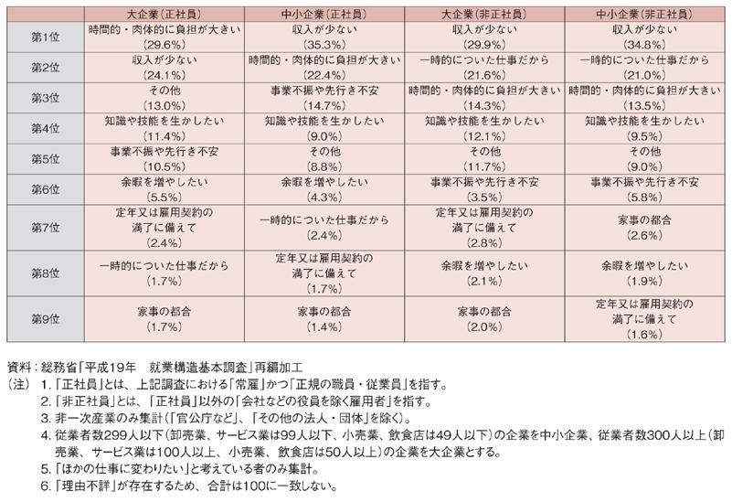 規模別転職希望理由(2007年)