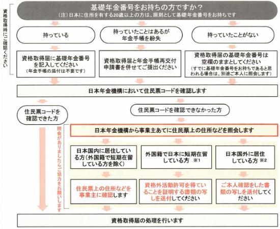 厚生年金保険の加入時にも住民票コードの特定が必要に(平成28年9月より)