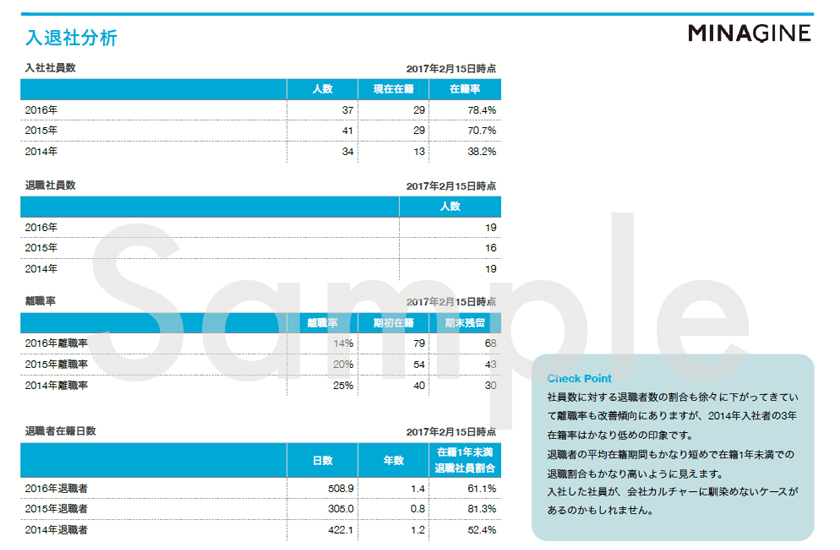 組織の改善のために勤怠管理システムのデータを活用【組織分析レポート】